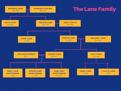 Lane Family Tree